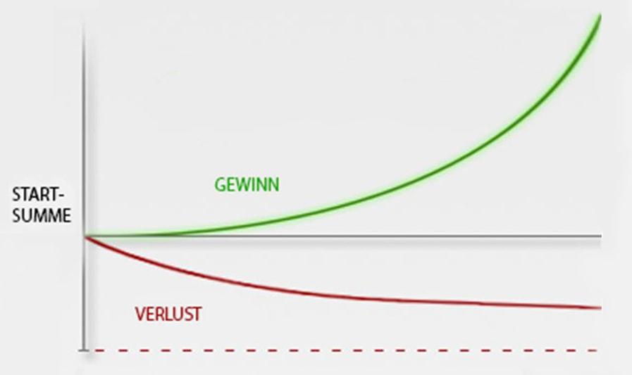 Lerne bei der Chartfabrik, wie du das Risikomanagement beim Traden optimal einsetzen kannst.