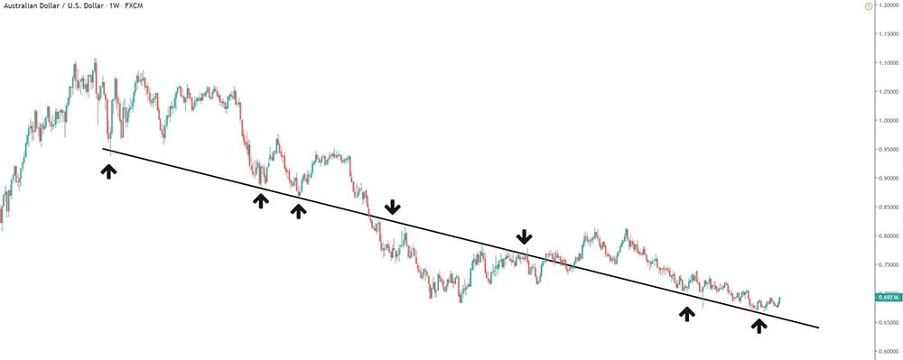 Das Beispiel der Chartfabrik für das richtige einzeichnen von Trendlinien im Chart.