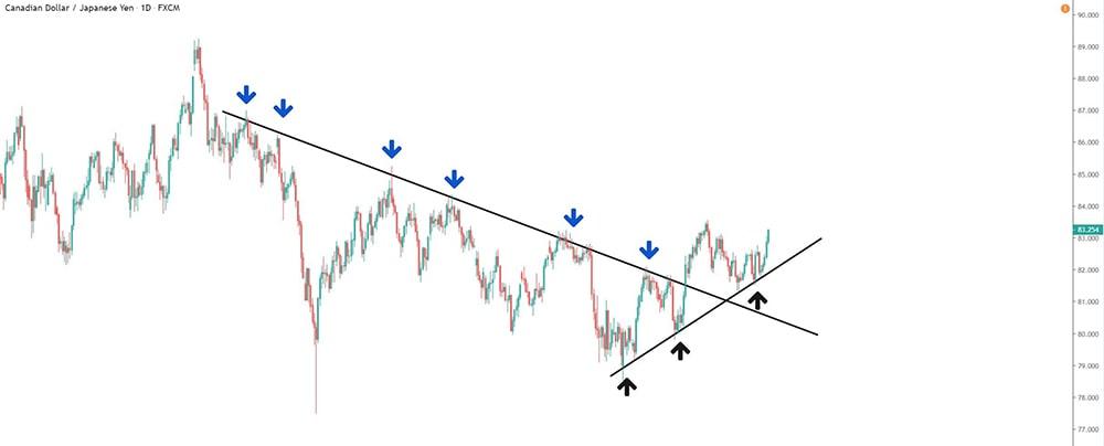 Die Chartfabrik zeigt dir Beispiele zum richtigen einzeichnen von Trendlinien in einen Finanzchart.